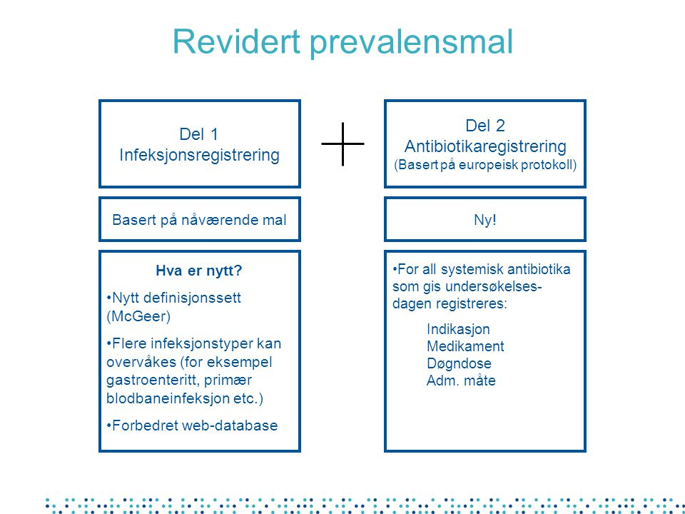 Del 1 Infeksjonsregistrering Hva er nytt? Nytt definisjonssett (McGeer) Flere infeksjonstyper kan overvåkes (for eksempel gastroenteritt, primær blodb