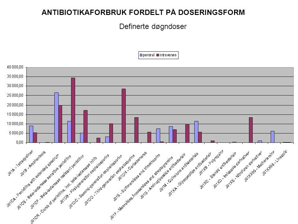Kostnader til antibiotika fordelt på legemiddelsubstans / gruppe 1.Meropenem 2.3.generasjon cefalosporiner 3.Ciproxin 4.2.generasjon cefalosporiner 5.Aminoglykosider 6.Penicillin med enzymhemmer 7.