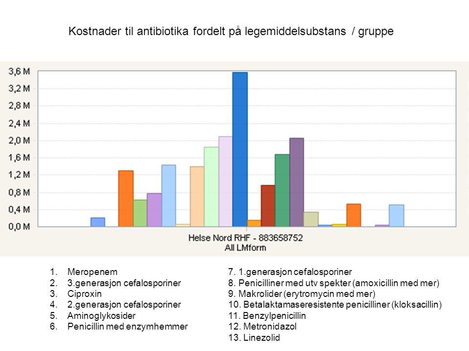 Kostnader til antibiotika fordelt på legemiddelsubstans / gruppe 1.Meropenem 2.3.generasjon cefalosporiner 3.Ciproxin 4.2.generasjon cefalosporiner 5.
