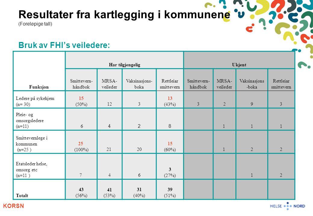 KORSN Resultater fra kartlegging i kommunene (Foreløpige tall) Bruk av FHI's veiledere: Funksjon Har tilgjengeligUkjent Smittevern- håndbok MRSA- veil