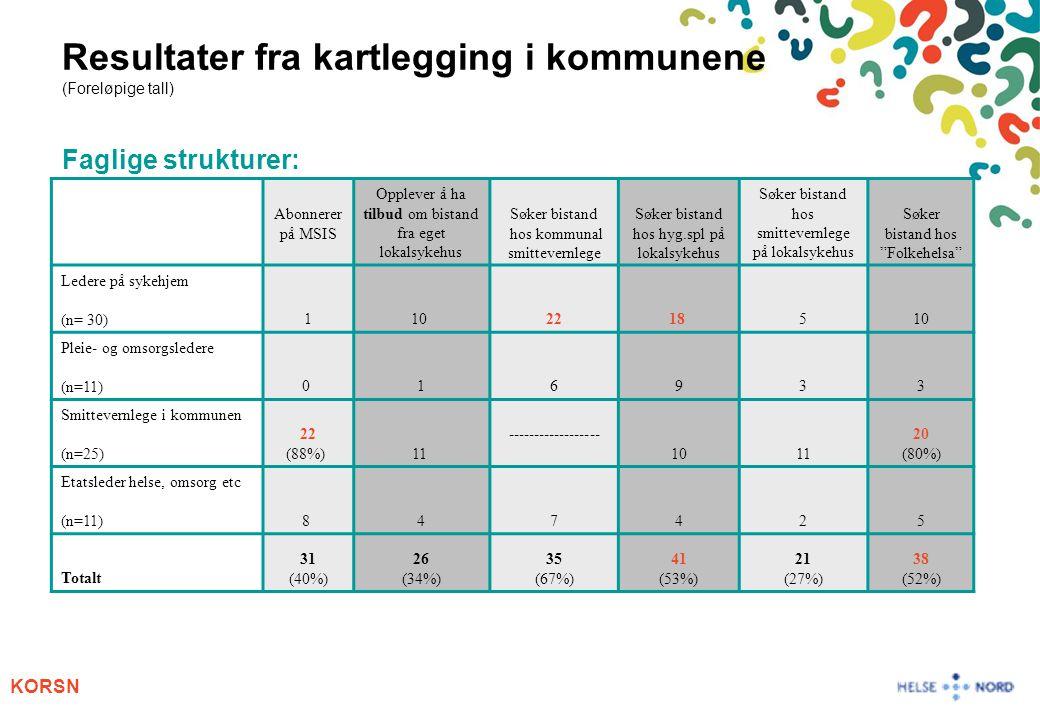 KORSN Resultater fra kartlegging i kommunene (Foreløpige tall) Faglige strukturer: Abonnerer på MSIS Opplever å ha tilbud om bistand fra eget lokalsyk
