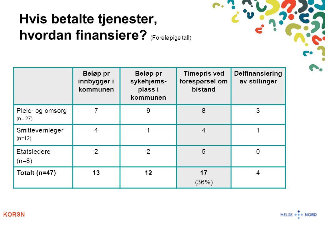 KORSN Hvis betalte tjenester, hvordan finansiere? (Foreløpige tall) Beløp pr innbygger i kommunen Beløp pr sykehjems- plass i kommunen Timepris ved fo