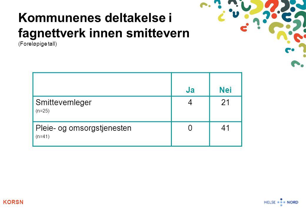 KORSN Kommunenes deltakelse i fagnettverk innen smittevern (Foreløpige tall) JaNei Smittevernleger (n=25) 421 Pleie- og omsorgstjenesten (n=41) 041