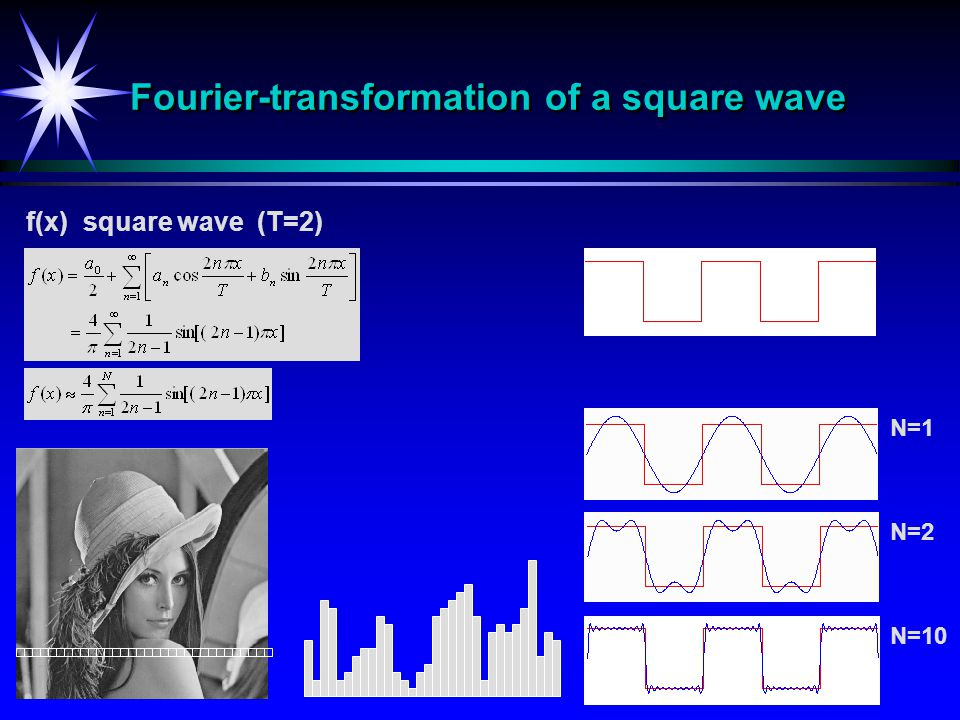 20 Fourier-transformation of a square wave f(x) square wave (T=2) N=2 N=10 N=1