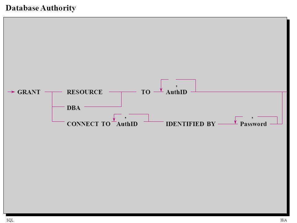 SQLHiA Database Authority, GRANTRESOURCETOAuthID DBA,, CONNECT TOAuthIDIDENTIFIED BYPassword