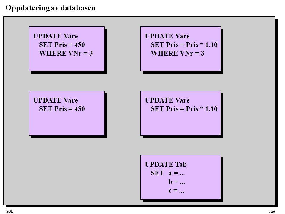 SQLHiA Oppdatering av databasen UPDATE Vare SET Pris = 450 WHEREVNr = 3 UPDATE Vare SET Pris = 450 UPDATE Vare SET Pris = Pris * 1.10 WHEREVNr = 3 UPD