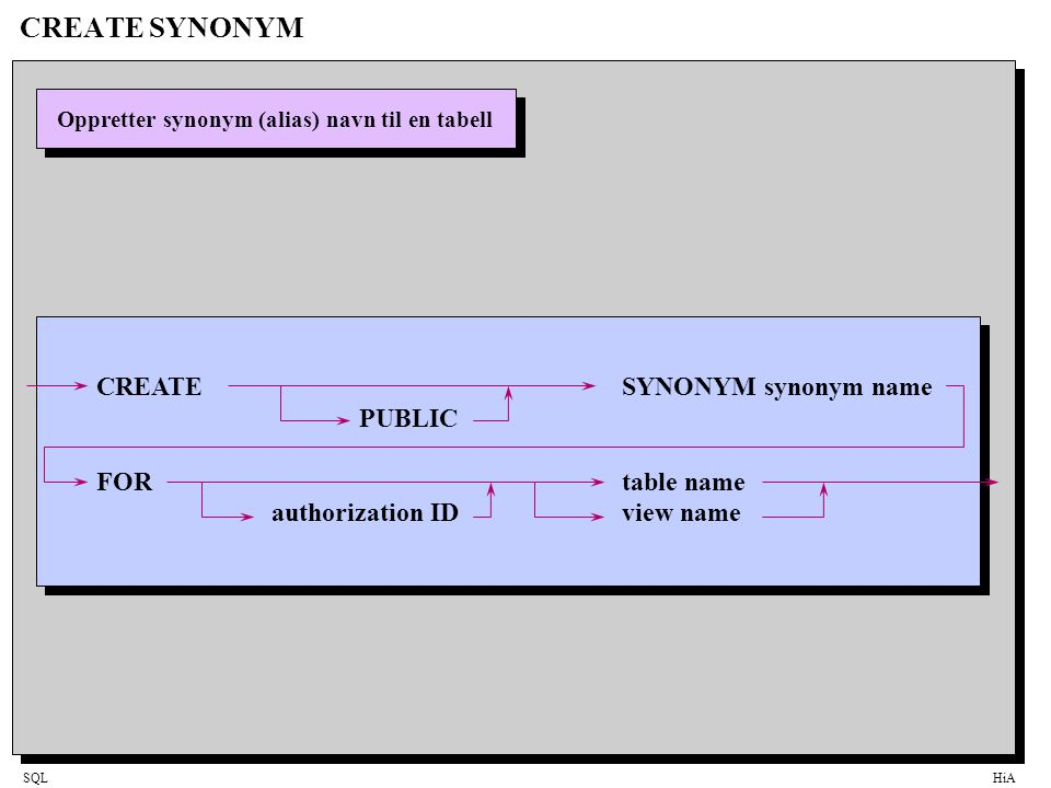 SQLHiA CREATE SYNONYM Oppretter synonym (alias) navn til en tabell CREATESYNONYM synonym name PUBLIC FORtable name authorization IDview name