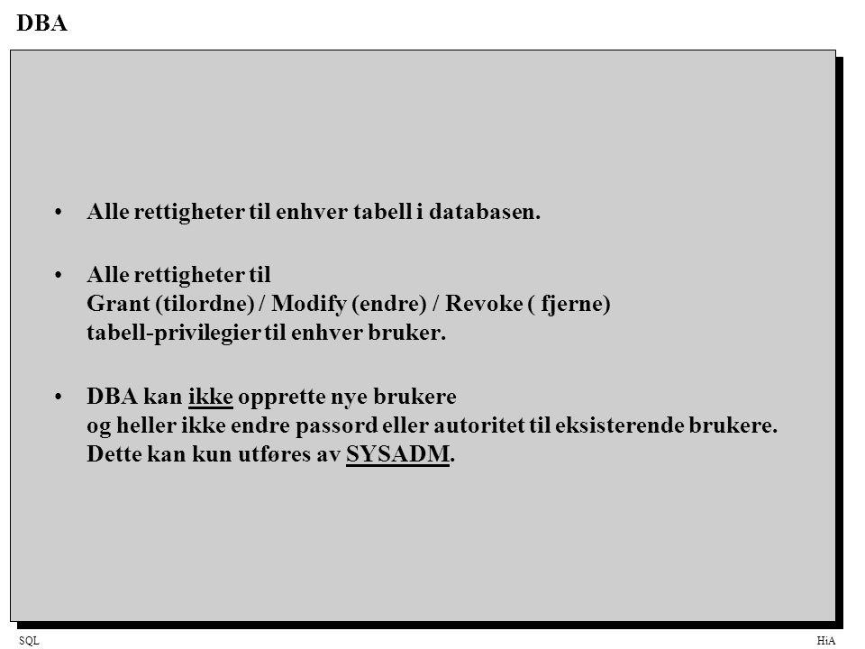 SQLHiA DBA Alle rettigheter til enhver tabell i databasen. Alle rettigheter til Grant (tilordne) / Modify (endre) / Revoke ( fjerne) tabell-privilegie