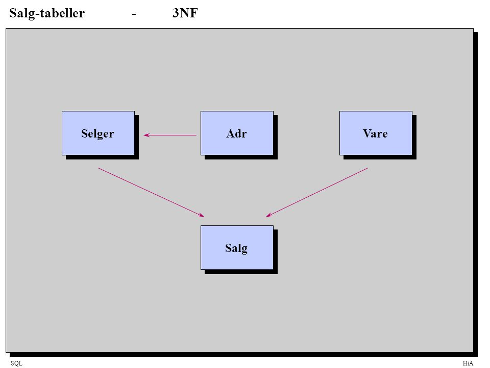 SQLHiA Salg-tabeller-3NF Selger Adr Vare Salg