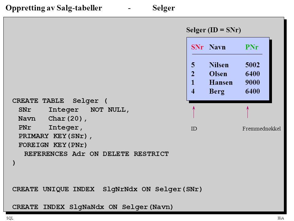 SQLHiA Oppretting av Salg-tabeller-Selger CREATETABLESelger ( SNrIntegerNOT NULL, NavnChar(20), PNrInteger, PRIMARY KEY(SNr), FOREIGN KEY(PNr) REFEREN