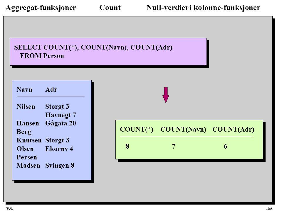 SQLHiA Aggregat-funksjonerCountNull-verdier i kolonne-funksjoner SELECT COUNT(*), COUNT(Navn), COUNT(Adr) FROM Person NavnAdr NilsenStorgt 3 Havnegt 7