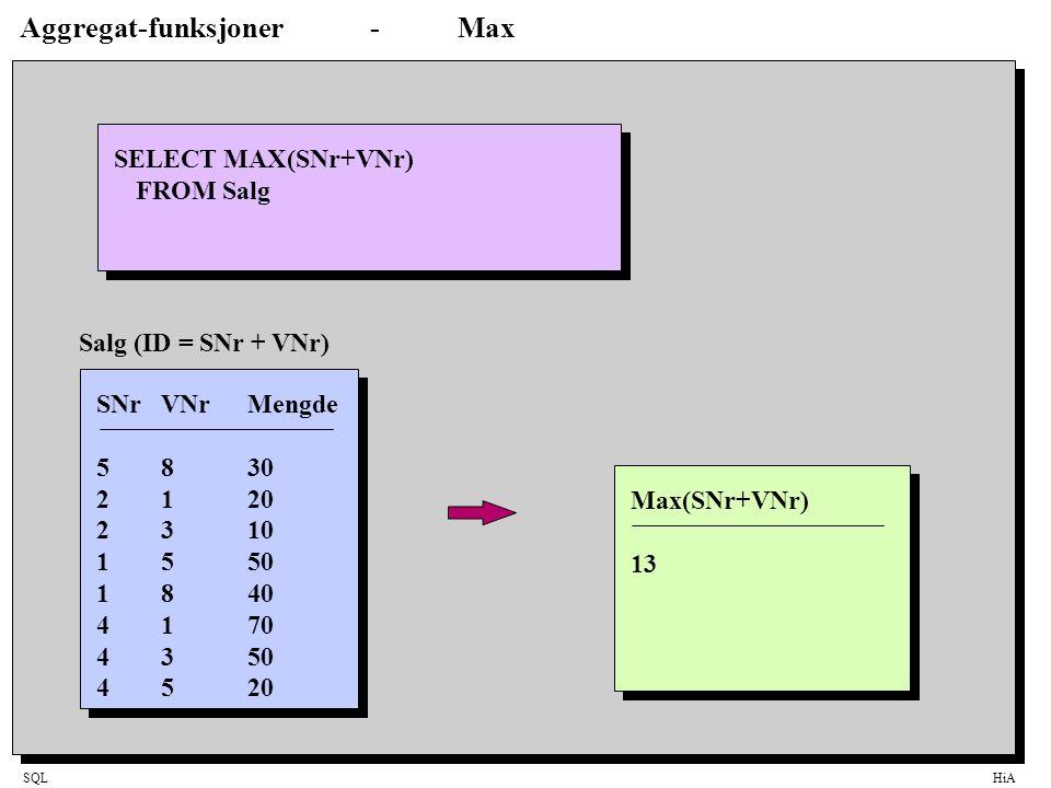 SQLHiA Aggregat-funksjoner-Max SELECT MAX(SNr+VNr) FROM Salg Max(SNr+VNr) 13 SNrVNrMengde 5830 2120 2310 1550 1840 4170 4350 4520 Salg (ID = SNr + VNr