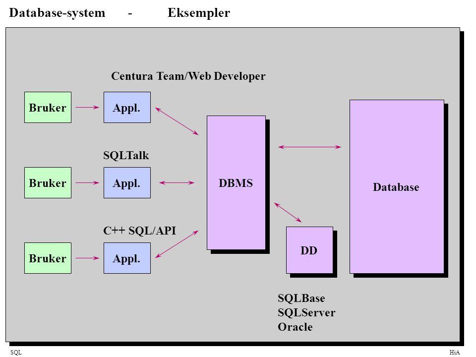 SQLHiA Eksempel på innhold i en database Tables Indexes Triggers Views Procedures Rules Datatypes Defaults Database