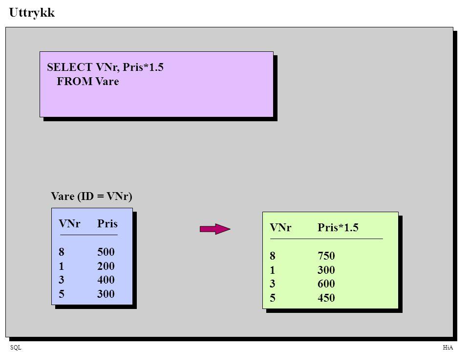 SQLHiA Uttrykk SELECT VNr, Pris*1.5 FROM Vare VNrPris*1.5 8750 1300 3600 5450 VNrPris 8500 1200 3400 5300 Vare (ID = VNr)