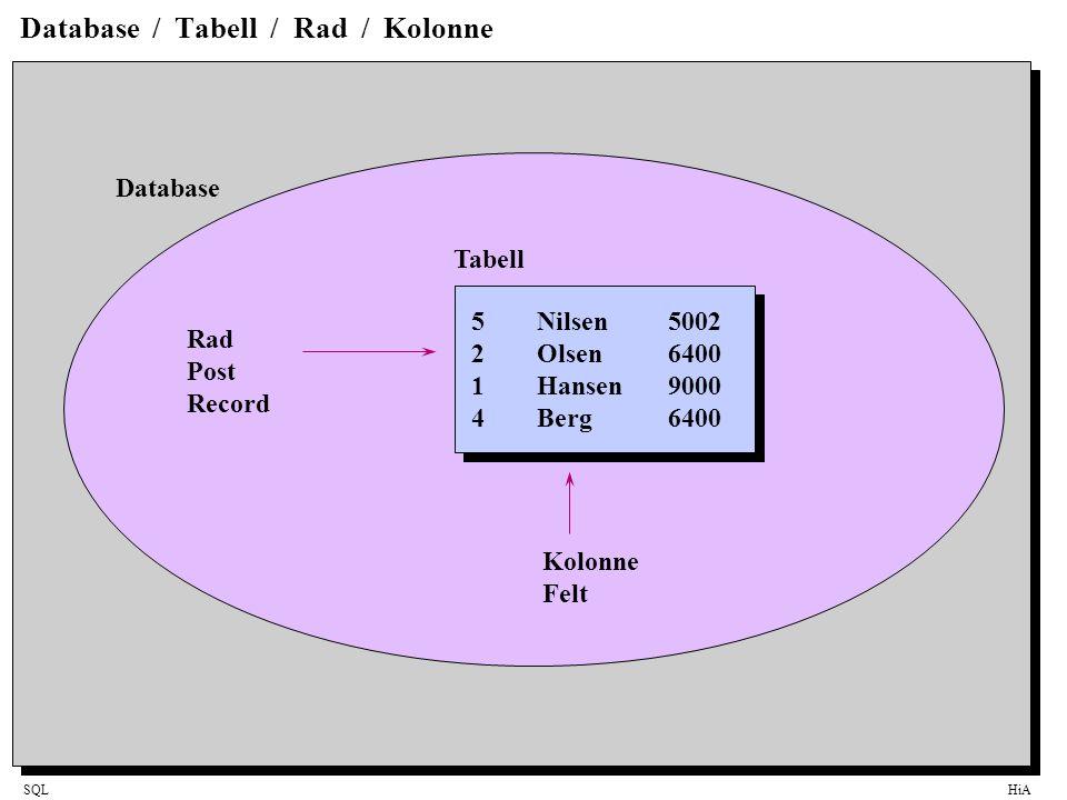 SQLHiA Select-Enkel bruk SELECT SNr, Navn, PNr FROM Selger SNrNavnPNr 5Nilsen5002 2Olsen6400 1Hansen9000 4Berg6400 SNrNavnPNr 5Nilsen5002 2Olsen6400 1Hansen9000 4Berg6400 Selger (ID = SNr) Resultatsett