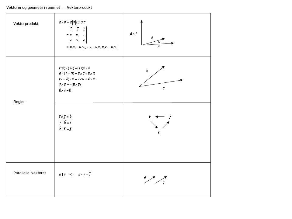 Vektorprodukt Vektorer og geometri i rommet - Vektorprodukt Parallelle vektorer Regler