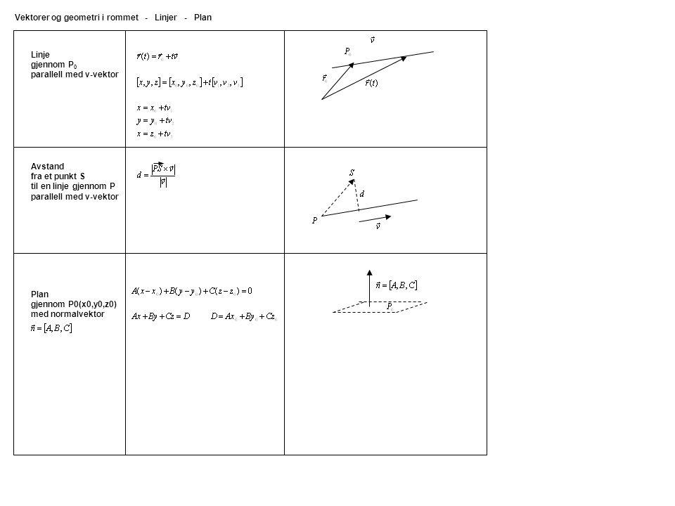Linje gjennom P 0 parallell med v-vektor Vektorer og geometri i rommet - Linjer - Plan Plan gjennom P0(x0,y0,z0) med normalvektor Avstand fra et punkt