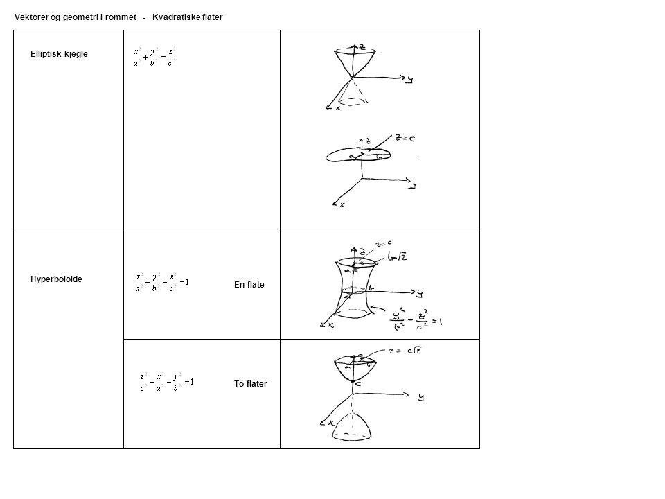 Elliptisk kjegle Vektorer og geometri i rommet - Kvadratiske flater Hyperboloide En flate To flater