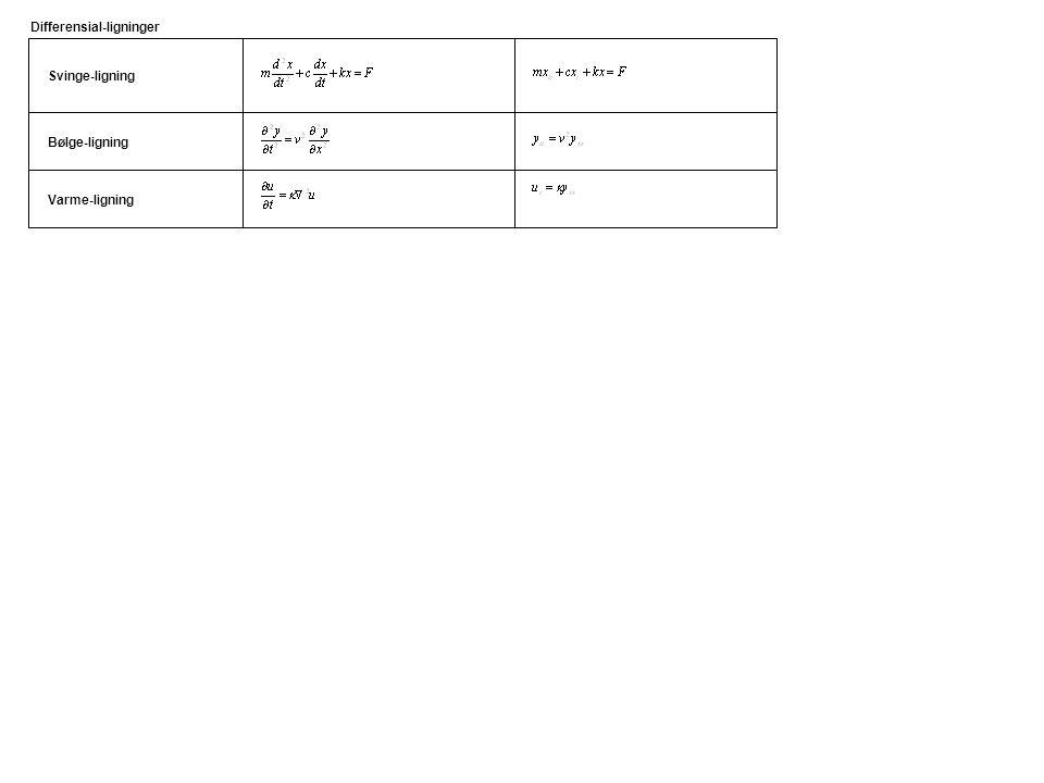 Svinge-ligning Differensial-ligninger Varme-ligning Bølge-ligning
