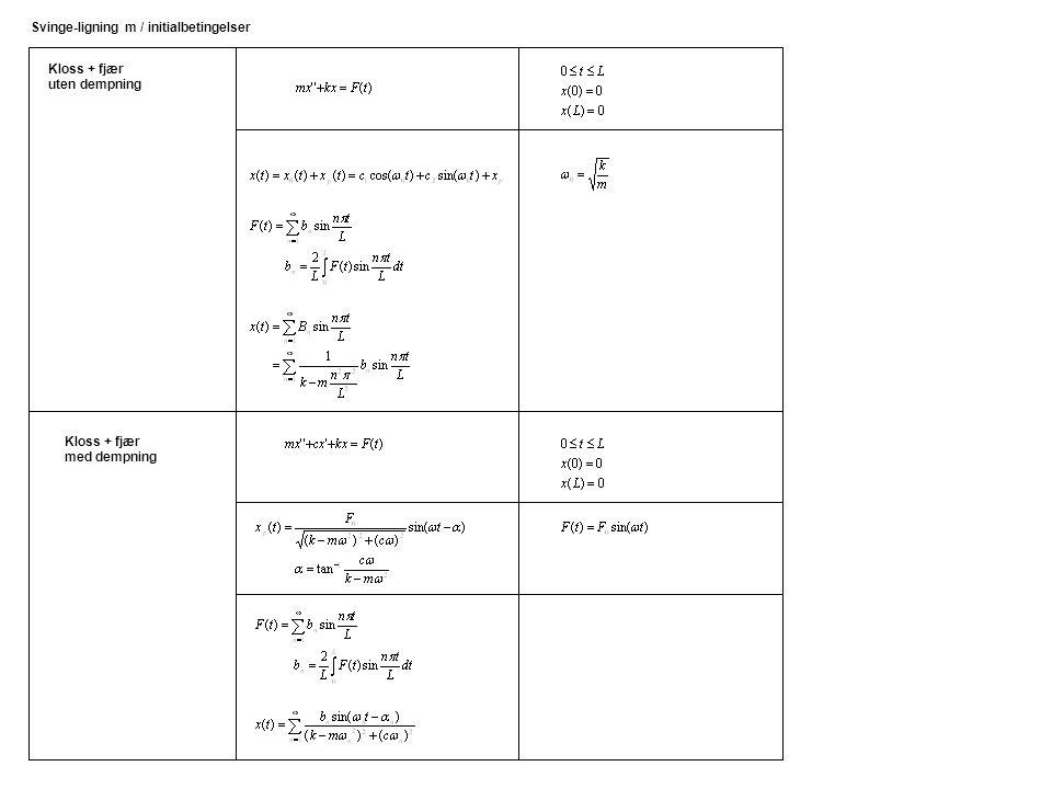Kloss + fjær uten dempning Svinge-ligning m / initialbetingelser Kloss + fjær med dempning