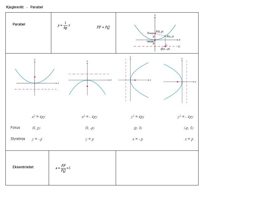 Parabel Kjeglesnitt - Parabel Eksentrisitet x 2 = 4pyx 2 = - 4pyy 2 = 4pyy 2 = - 4py Fokus (0, p)(0, -p)(p, 0)(-p, 0) Styrelinje y = - py = px = - px