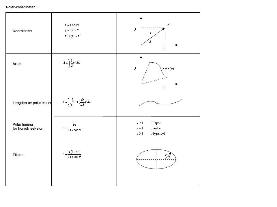 Polar ligning for konisk seksjon Koordinater Areal Ellipse Lengden av polar kurve Polar-koordinater P