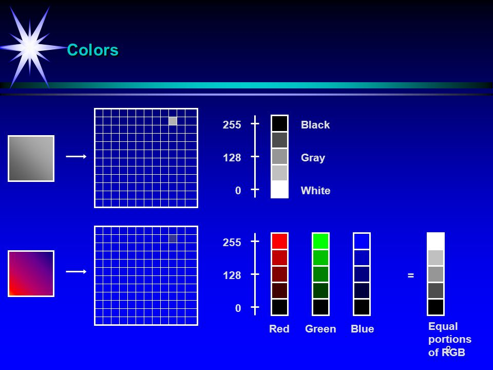 9 BilderepresentasjonBilderepresentasjon Pixel Bilderepresentasjon vha pixel-verdier i intervallet [0,255]