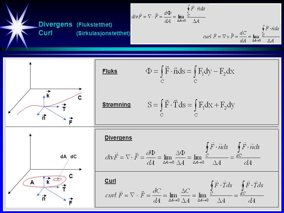 Divergens (Flukstetthet) Curl (Sirkulasjonstetthet) k n T C F Fluks Strømning k n T C F Divergens Curl A dA dC