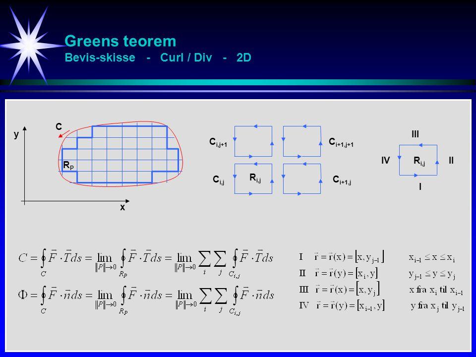 Greens teorem Bevis-skisse - Curl / Div - 2D x y C C i,j C i,j+1 C i+1,j C i+1,j+1 R i,j I II III IV RPRP