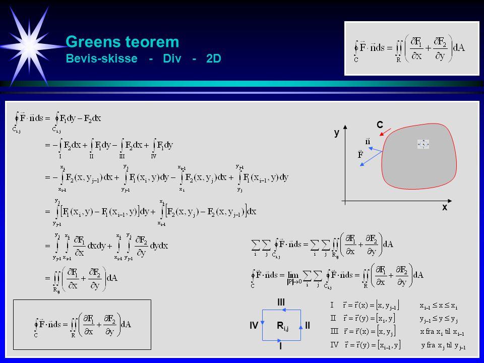Greens teorem Bevis-skisse - Div - 2D x y C R i,j I II III IV