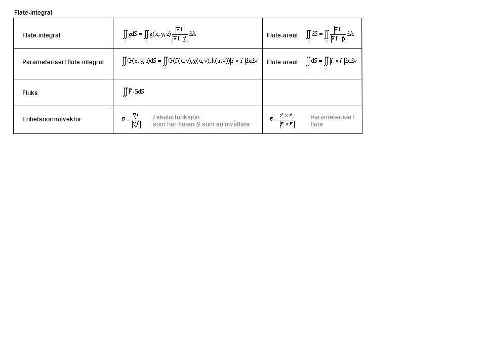 Flate-integral Parameterisert flate-integral Flate-areal Flate-integral Fluks Enhetsnormalvektor f skalarfunksjon som har flaten S som en nivåflate Parameterisert flate