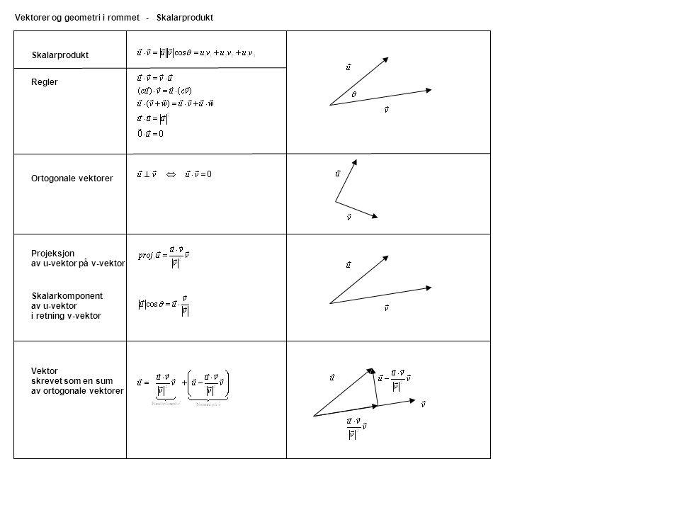 Projeksjon av u-vektor på v-vektor Skalarprodukt Vektorer og geometri i rommet - Skalarprodukt Skalarkomponent av u-vektor i retning v-vektor Ortogonale vektorer Vektor skrevet som en sum av ortogonale vektorer Regler