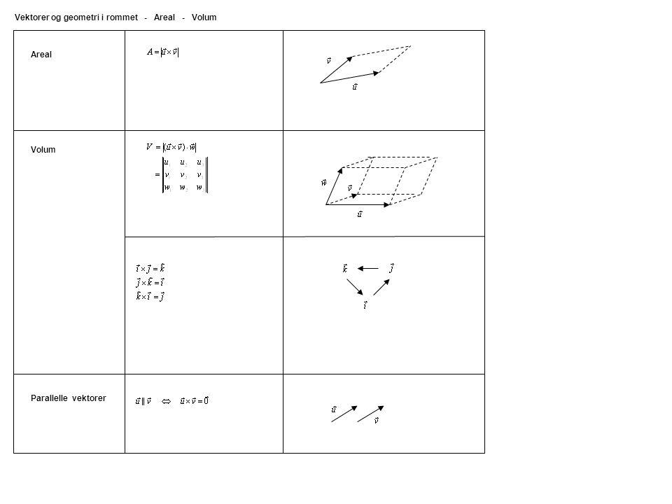 Areal Vektorer og geometri i rommet - Areal - Volum Parallelle vektorer Volum