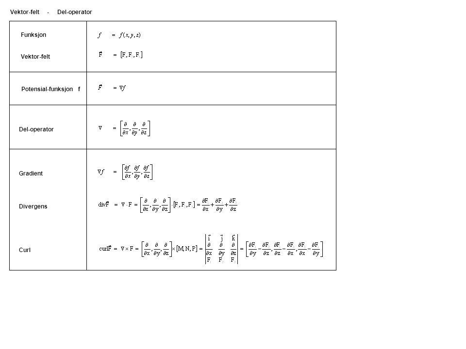 Del-operator Funksjon Vektor-felt Gradient Divergens Curl Potensial-funksjon f Vektor-felt - Del-operator