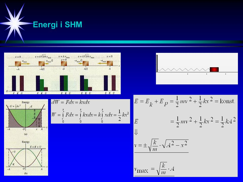 Energi i SHM