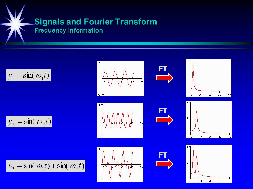 Signals and Fourier Transform Frequency Information FT