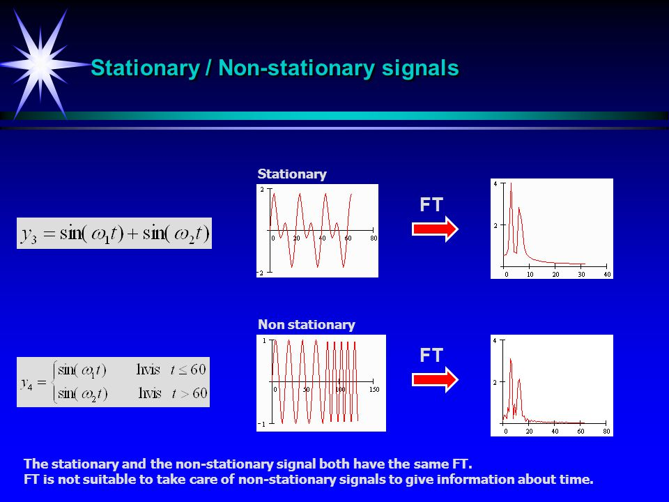 Stationary / Non-stationary signals FT Stationary Non stationary The stationary and the non-stationary signal both have the same FT. FT is not suitabl