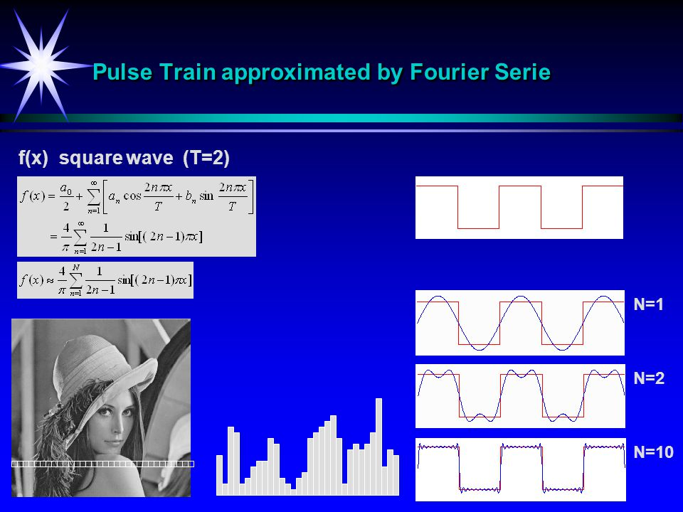Pulse Train approximated by Fourier Serie f(x) square wave (T=2) N=2 N=10 N=1