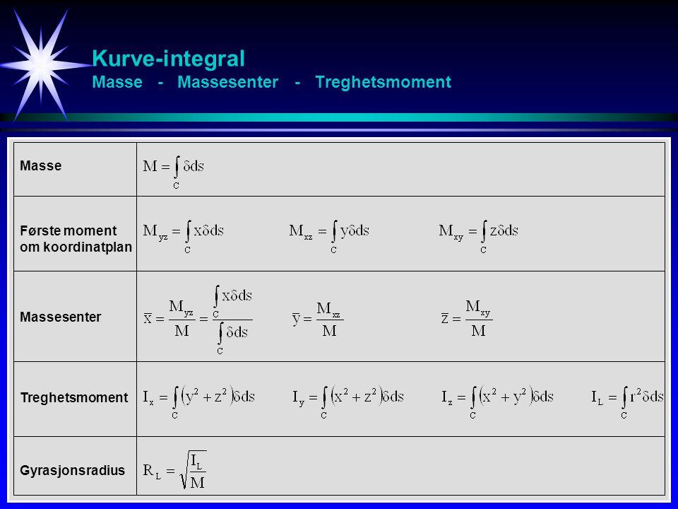 Kurve-integral Massesenter - Eks Bestem massesenteret til en halvsirkel-periferi y 2 +z 2 = 1 z  0 Massetettheten er gitt ved:  (x,y,z) = 2 - z