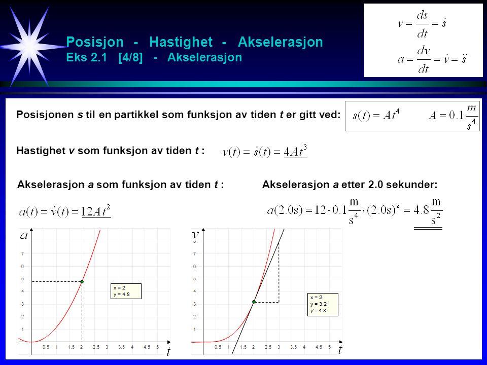 Posisjon - Hastighet - Akselerasjon Eks 2.1 [4/8] - Akselerasjon Posisjonen s til en partikkel som funksjon av tiden t er gitt ved: Hastighet v som fu