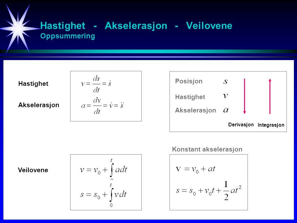 Hastighet - Akselerasjon - Veilovene Oppsummering Hastighet Akselerasjon Veilovene Konstant akselerasjon Derivasjon Integrasjon Posisjon Hastighet Aks