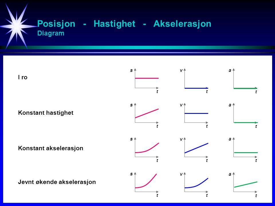 Posisjon - Hastighet - Akselerasjon Diagram s tt t v a s tt t v a s tt t v a s tt t v a I ro Konstant hastighet Konstant akselerasjon Jevnt økende aks