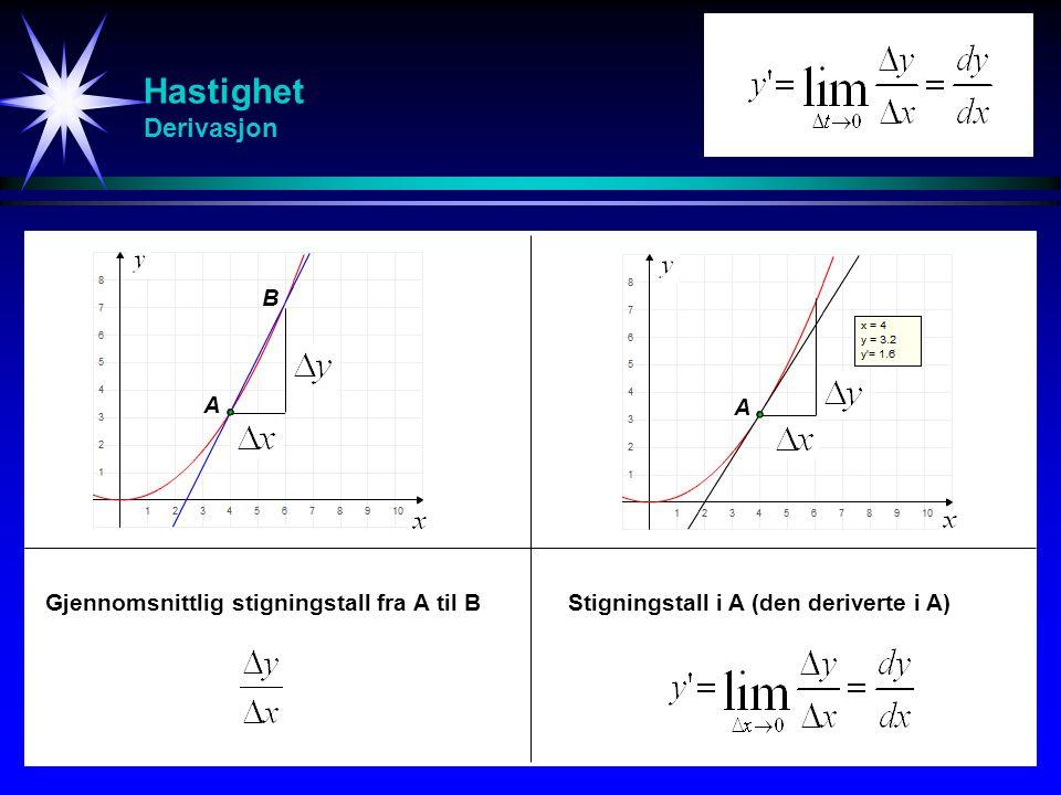 Hastighet Derivasjon B A A Gjennomsnittlig stigningstall fra A til BStigningstall i A (den deriverte i A)