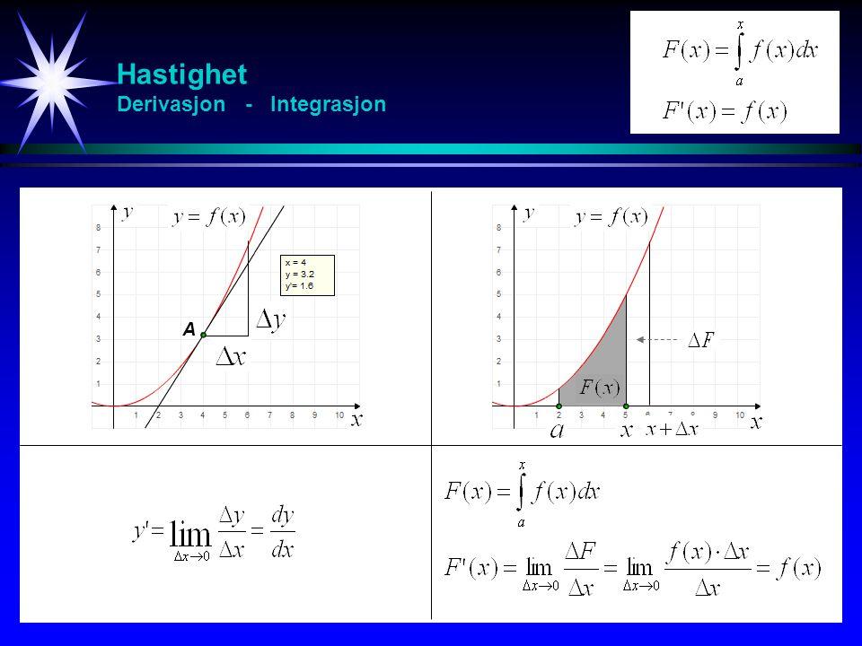 Posisjon - Hastighet - Akselerasjon Diagram s tt t v a s tt t v a s tt t v a s tt t v a I ro Konstant hastighet Konstant akselerasjon Jevnt økende akselerasjon