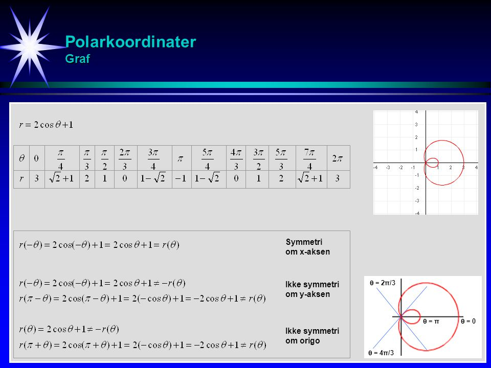Polarkoordinater Graf  = π  = 0  = 2π/3  = 4π/3 Ikke symmetri om origo Ikke symmetri om y-aksen Symmetri om x-aksen