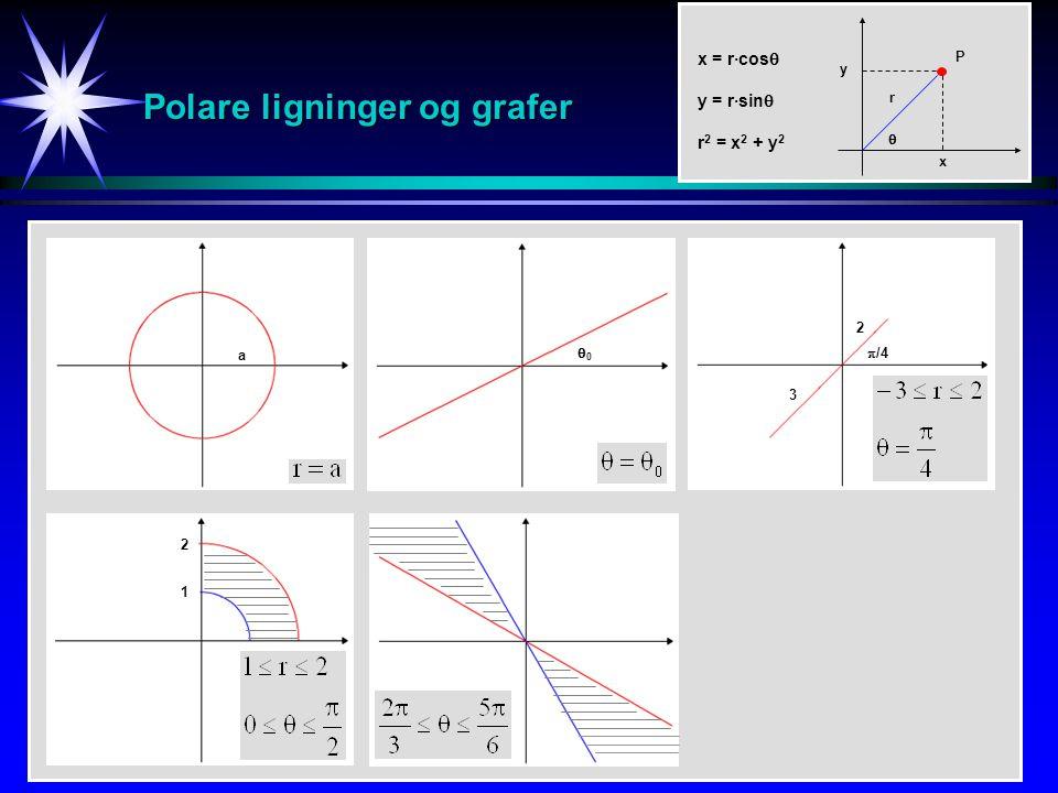 Polare ligninger og grafer a 00 2 1 2 3  /4 x = r·cos  y = r·sin  r 2 = x 2 + y 2 P r y  x