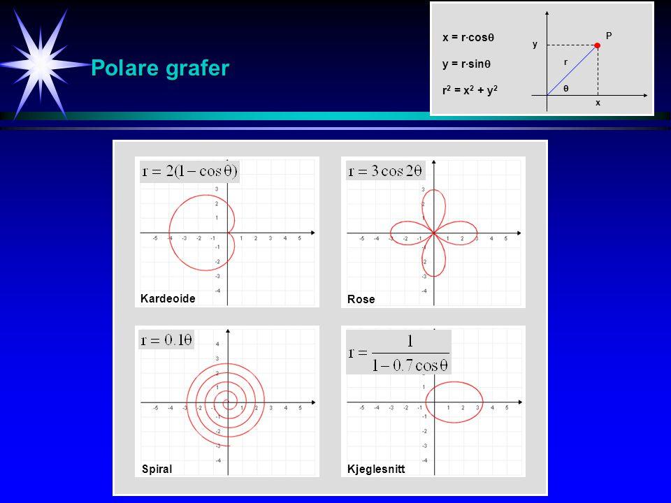 Polare grafer x = r·cos  y = r·sin  r 2 = x 2 + y 2 P r y  x Kardeoide Rose SpiralKjeglesnitt