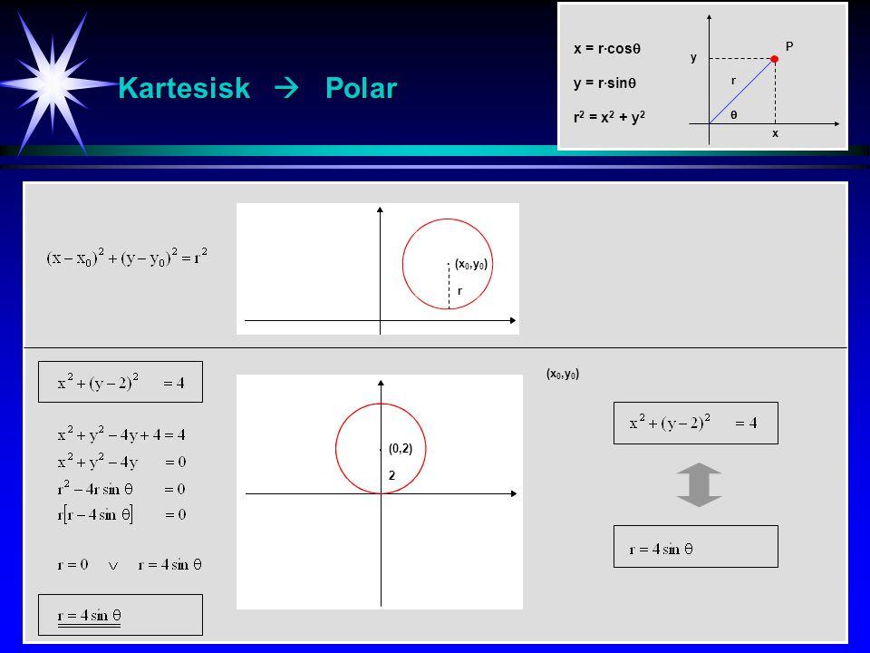 Kartesisk  Polar (x 0,y 0 ) (0,2) 2 · x = r·cos  y = r·sin  r 2 = x 2 + y 2 P r y  x (x 0,y 0 ) · r