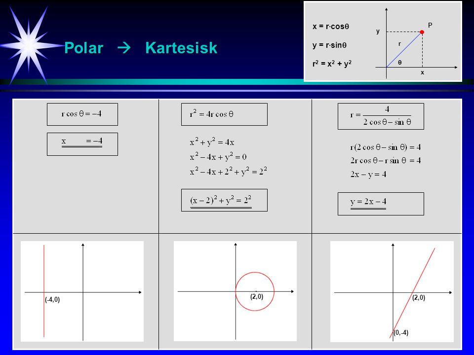 Polar  Kartesisk (0,2) 2 · x = r·cos  y = r·sin  r 2 = x 2 + y 2 P r y  x (-4,0) (2,0) · (0,-4) (2,0)