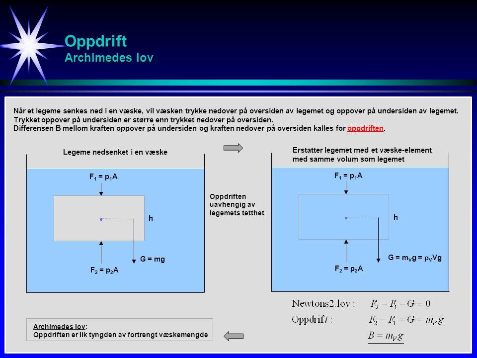 Oppdrift Archimedes lov G = m V g =  V Vg F 1 = p 1 A h F 2 = p 2 A Når et legeme senkes ned i en væske, vil væsken trykke nedover på oversiden av legemet og oppover på undersiden av legemet.